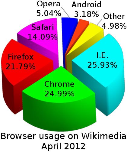 Wikimedia browser usage april 2012